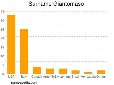 Surname Giantomaso