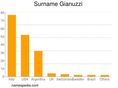 Surname Gianuzzi