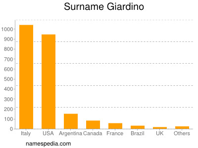 Surname Giardino