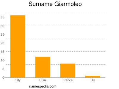Surname Giarmoleo