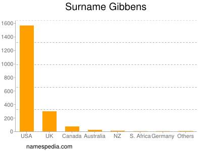 Surname Gibbens