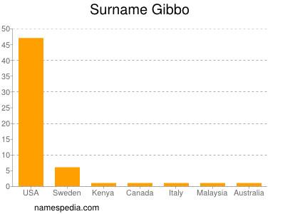 Surname Gibbo