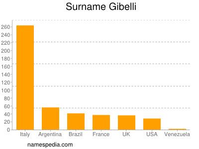Surname Gibelli
