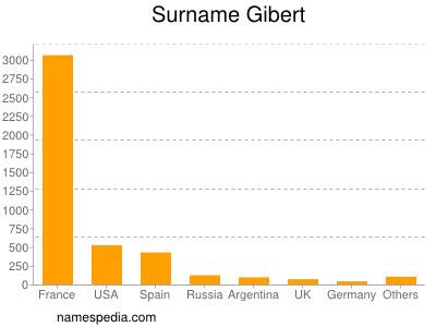 Surname Gibert