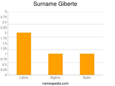 Familiennamen Giberte