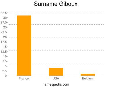 Surname Giboux