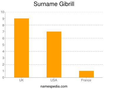 Surname Gibrill
