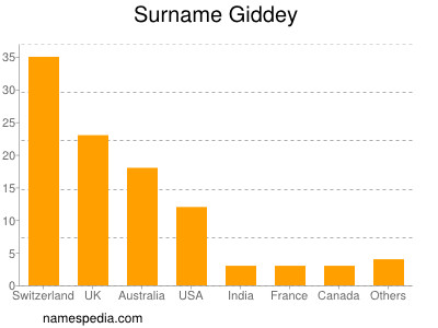 Surname Giddey