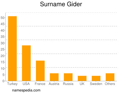 Surname Gider