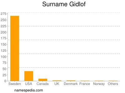 Surname Gidlof
