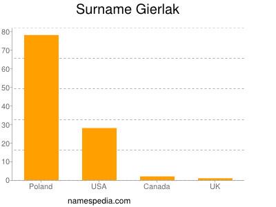 Surname Gierlak