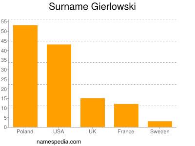 Surname Gierlowski