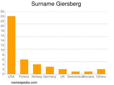 Surname Giersberg
