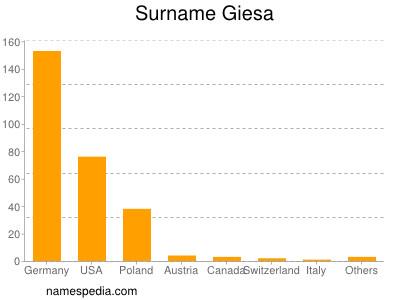 Surname Giesa