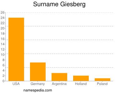 Surname Giesberg