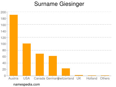 Surname Giesinger
