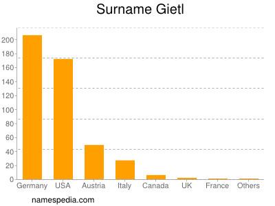 - Gietl_surname