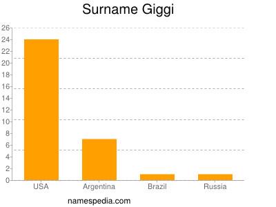 Surname Giggi