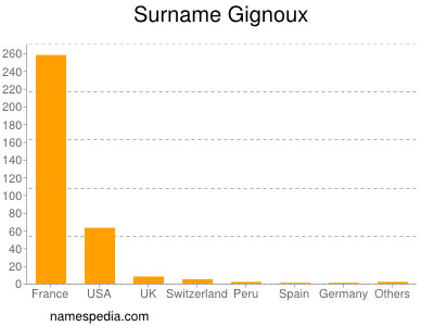 Surname Gignoux