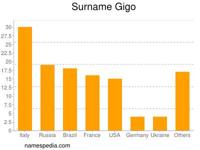 Surname Gigo