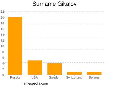 Surname Gikalov