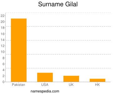 Surname Gilal