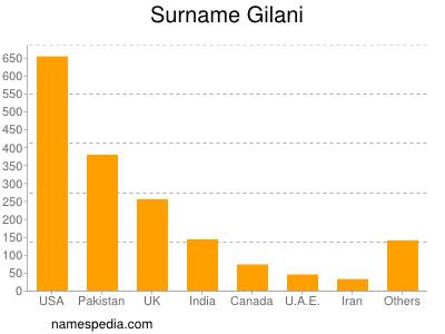 Surname Gilani