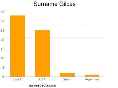 Surname Gilces