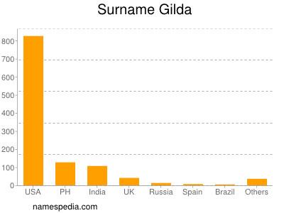 Surname Gilda