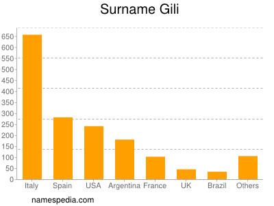 Surname Gili