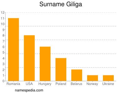 Familiennamen Giliga