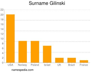 Surname Gilinski