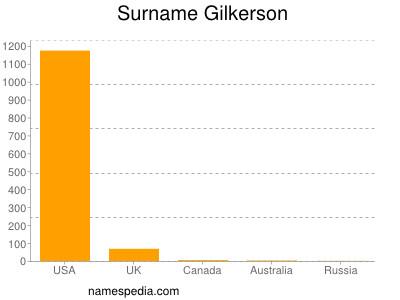 Surname Gilkerson