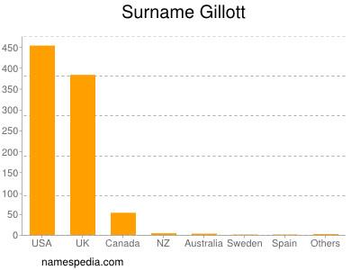 Surname Gillott