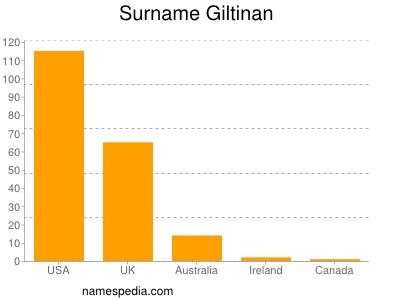 Surname Giltinan
