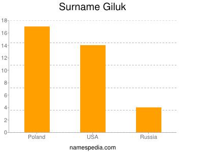 Surname Giluk