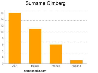 Surname Gimberg