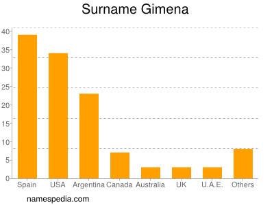 Surname Gimena