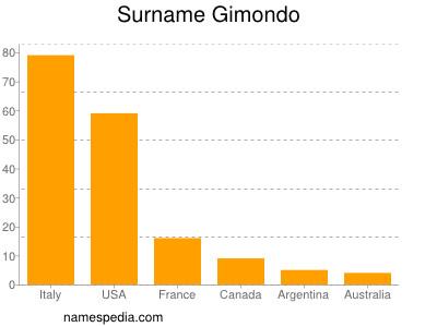 Surname Gimondo