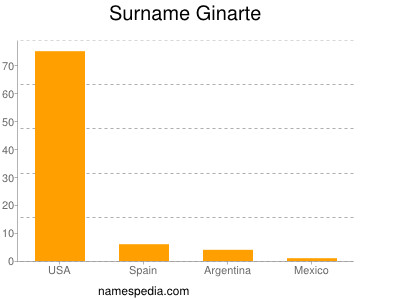 Surname Ginarte