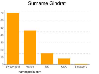 Surname Gindrat
