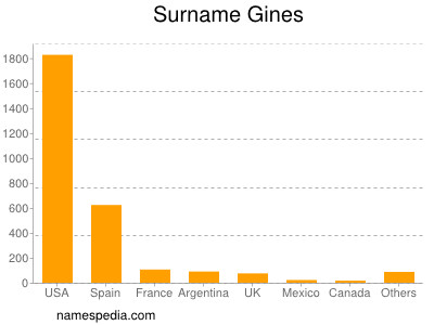 Surname Gines