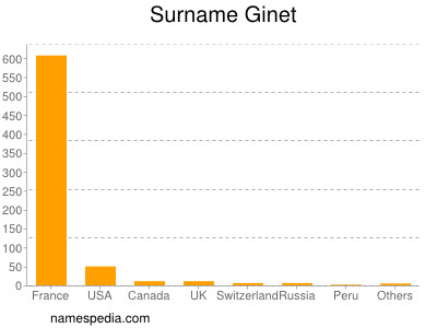 Surname Ginet