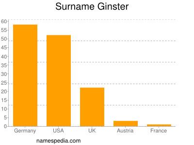 Familiennamen Ginster