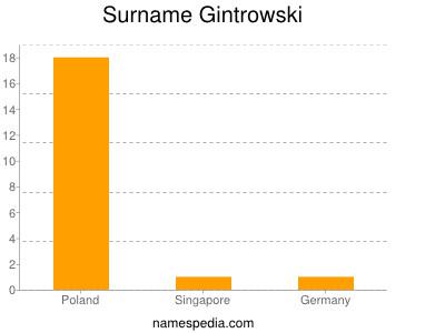 Surname Gintrowski