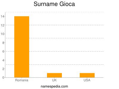 Surname Gioca