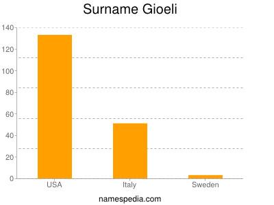 Familiennamen Gioeli