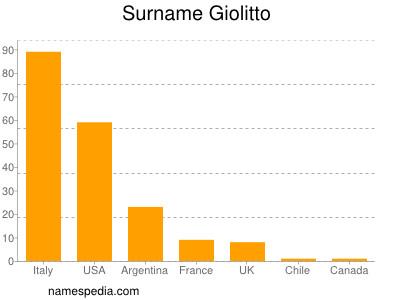 Familiennamen Giolitto