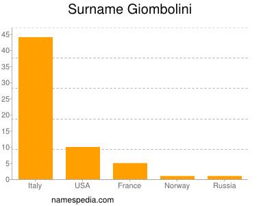 Surname Giombolini
