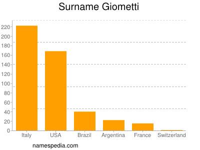 Surname Giometti